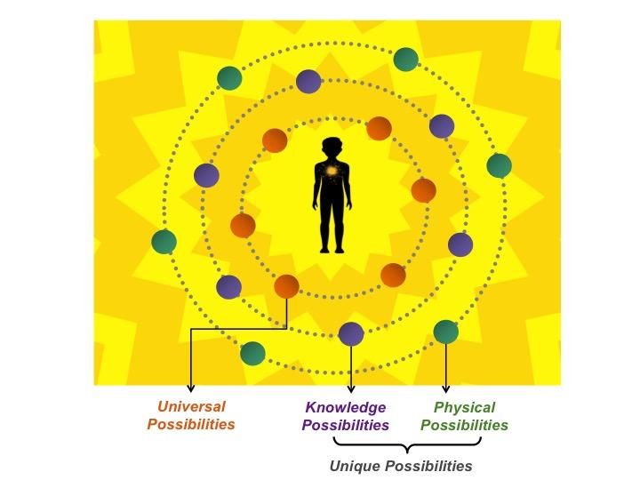 Human Possibilities Framework